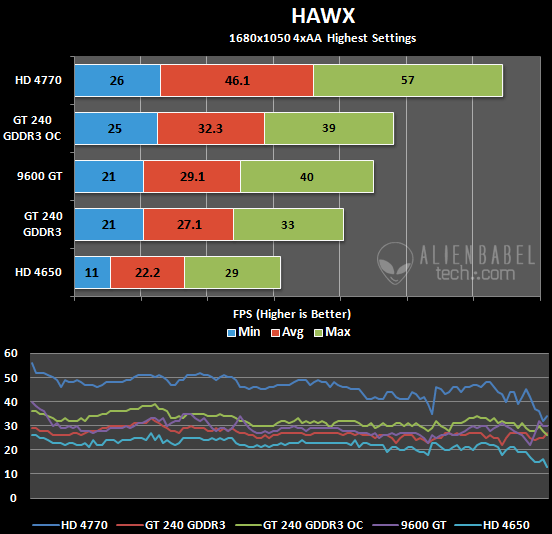 Hawx Galaxy GeForce GT 240 GDDR3 Review
