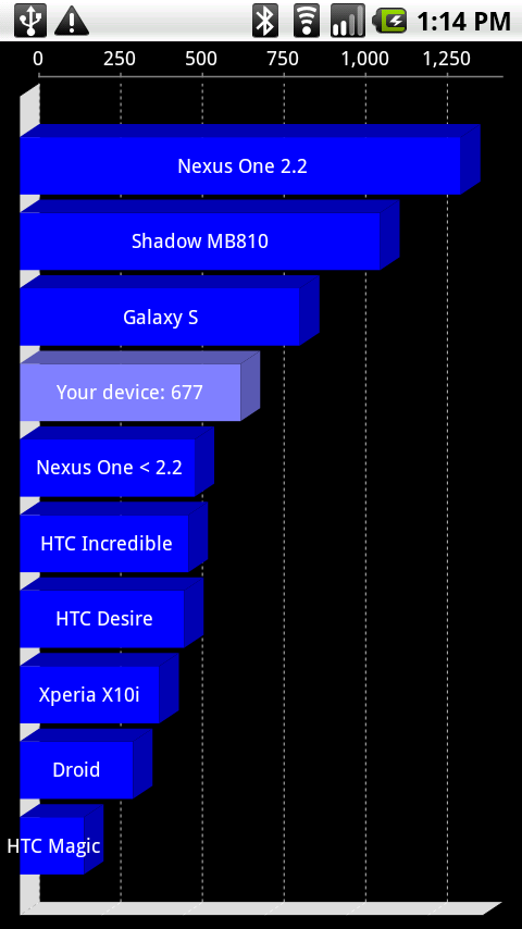 Motorolashadwobenchmarknexusone thumb Motorola Shadow benchmarked, launching with Android 2.2 ?
