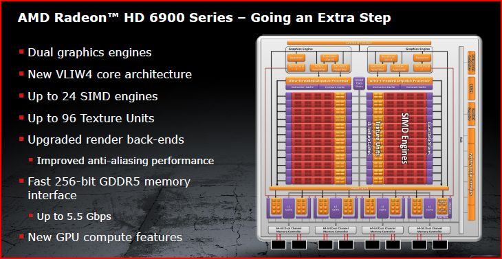 Amd Radeon Hd 6950 Can Be Turned Into An Hd 6970 Using A: Introducing AMD's HD 6970 And HD 6950