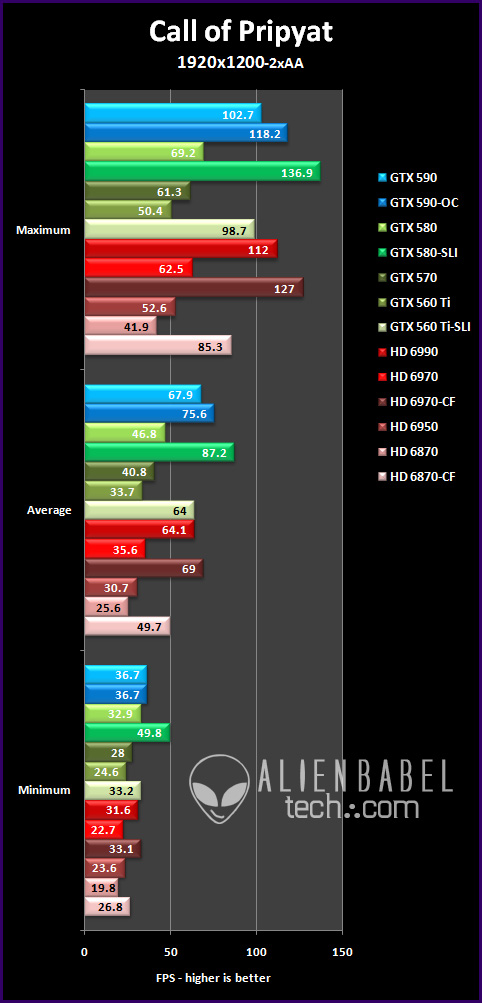 cop 191 The GTX 590 vs. the HD 6990   only One is the Worlds Fastest video card