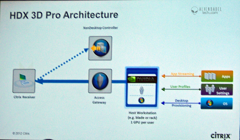 Citrix Architecture1 Nvidias GTC 2012