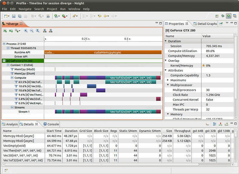 Nsight Eclipse Profiler Nvidias GTC 2012