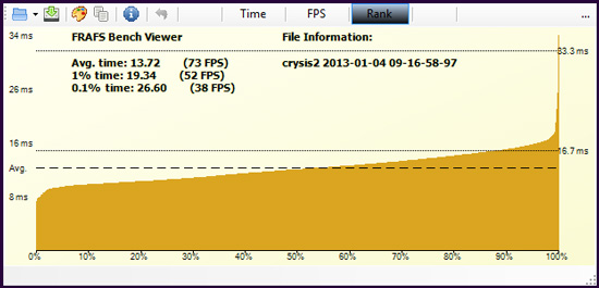 Crysis2 HDD rank2 Exploring Frame time measurement   Part 2   Is the SSD smoother than the HDD in Gaming?