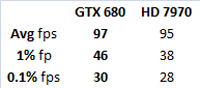 W i C Exploring Frame time measurement   Part 3   the GTX 680 versus the HD 7970 GHz Edition