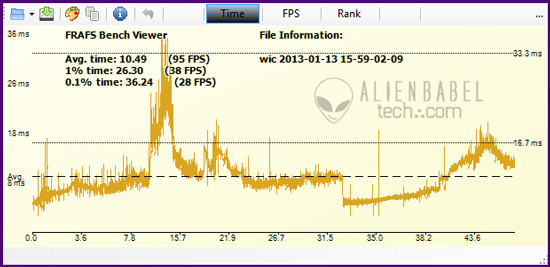 WiC 7970 ft Exploring Frame time measurement   Part 3   the GTX 680 versus the HD 7970 GHz Edition