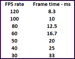 fps ft Exploring Frame time measurement   Part 3   the GTX 680 versus the HD 7970 GHz Edition