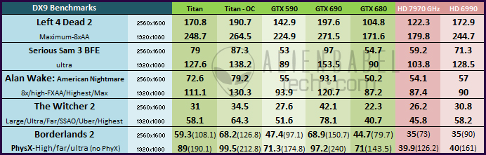 Main Cht DX91 Nvidias Titan arrives to take the performance crown   36 Performance Benchmarks